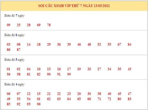 Phân tích XSMB ngày 13/3/2021 - Dự đoán xổ số miền Bắc thứ 7 hôm nay 3