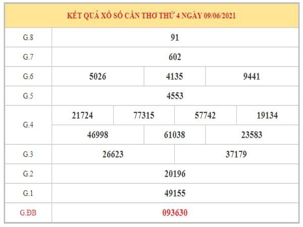 Dự đoán XSCT ngày 16/6/2021 dựa trên kết quả kì trước