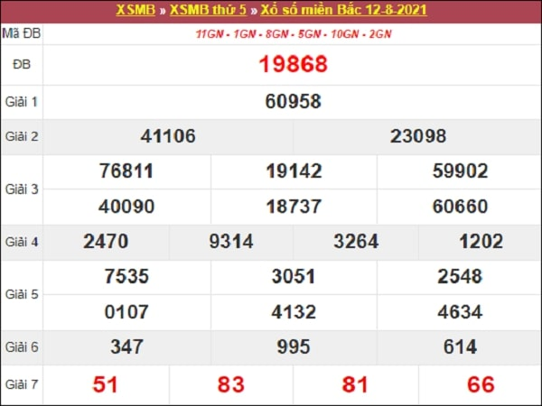 Dự đoán XSMB 13-08-2021