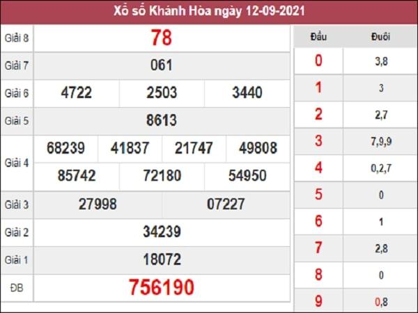 Phân tích XSKH 15-09-2021
